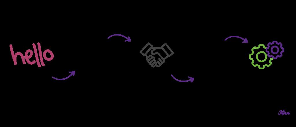 Jitixa Raniga VA Hiring Process Diagram